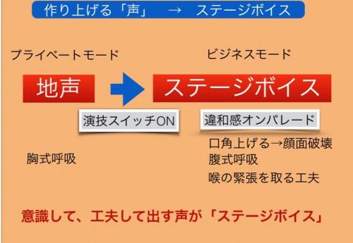 通訳さん、8/7から3週間のワークショップ通訳の準備のため、ステージボイス習得しましょう!(#maki)